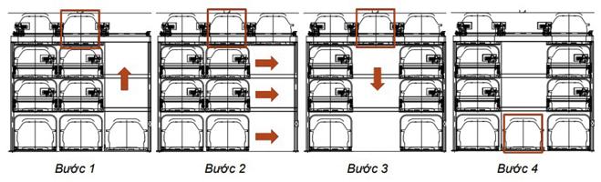 Các bước di chuyển trong hệ thống bãi đỗ xe xếp hình SGparrking