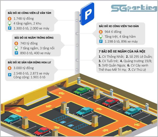 Các dự án bãi đỗ xe tự động tại Hà Nội được lên kế hoạch
